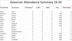 Governors Attendance Overview 19-20