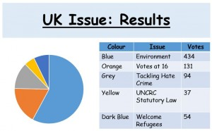 UK YP results - UK issue