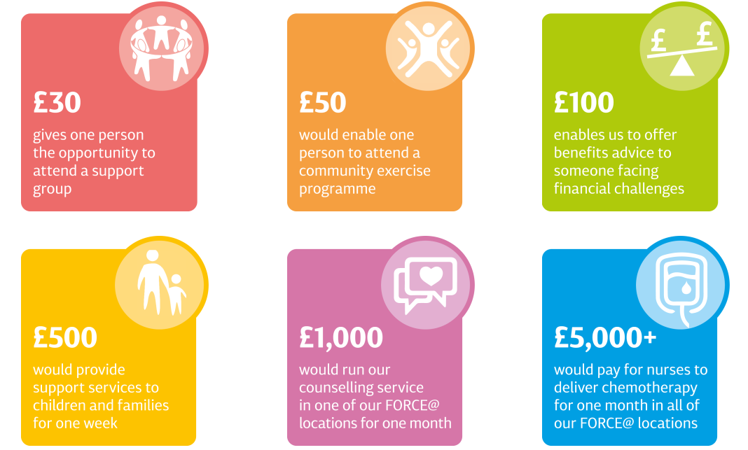 Force cancer charity - what your donation can do